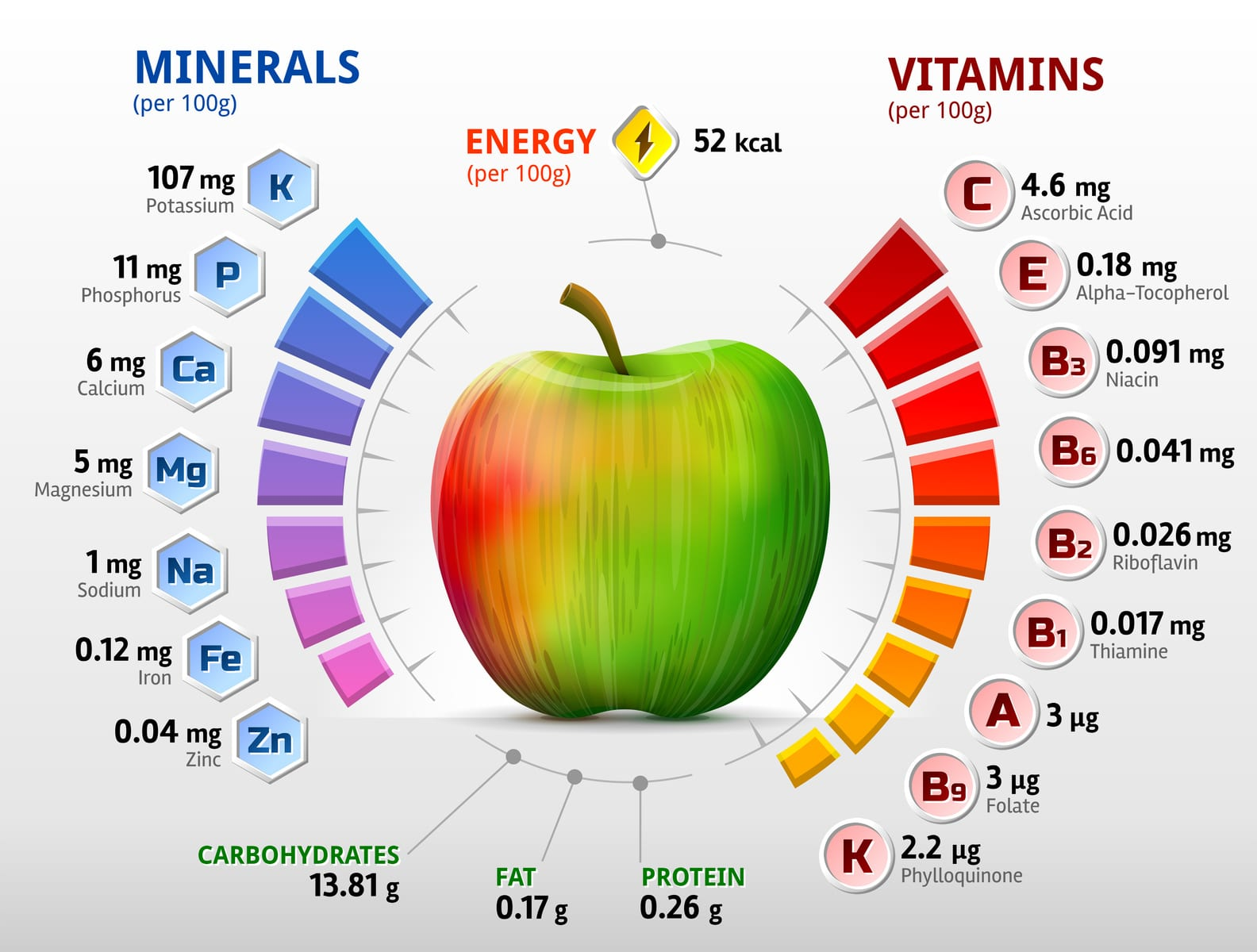 Studies Show That Supplemented Vitamins Do Not Always Decrease Incidence Of  Disease