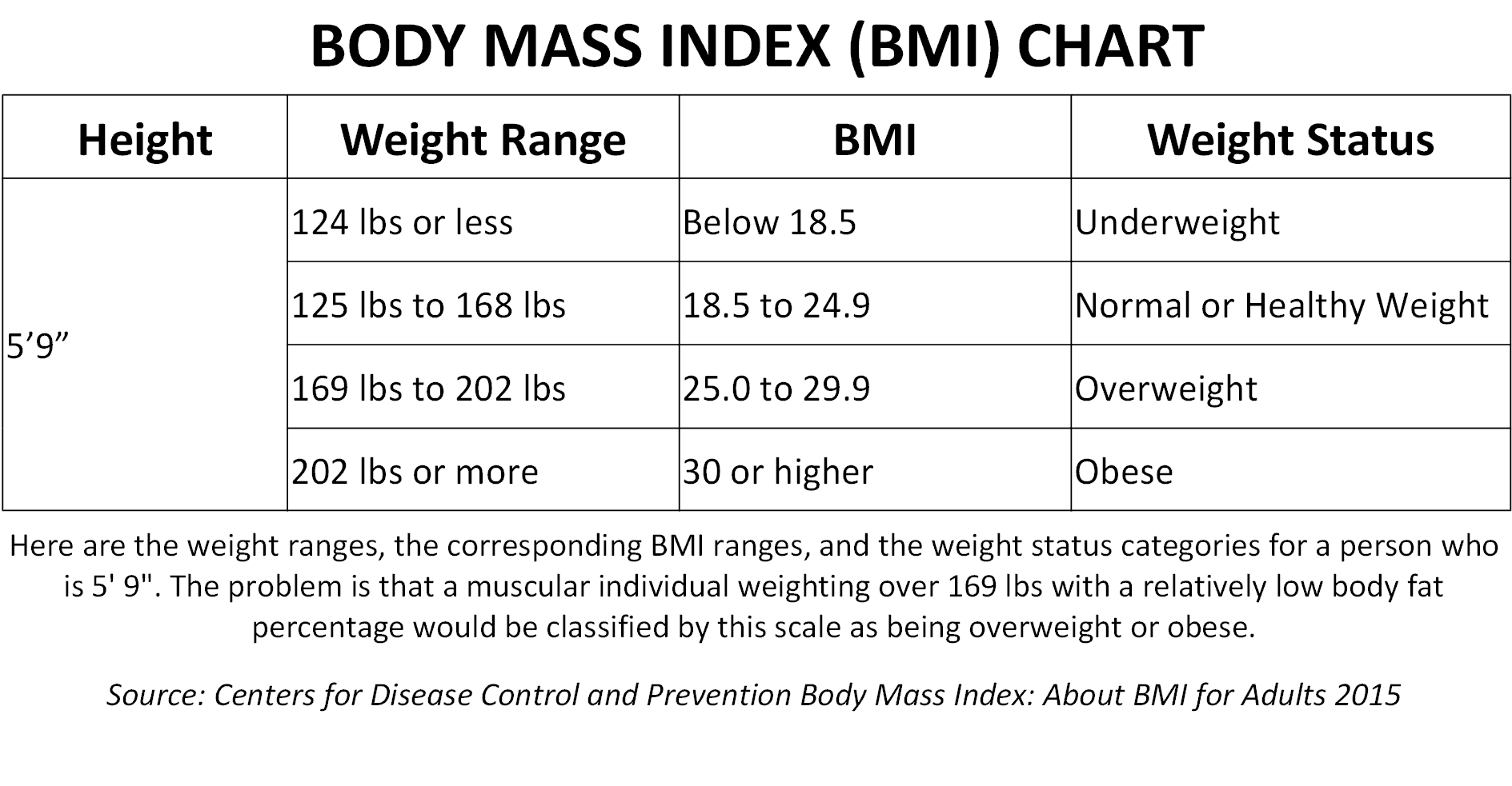 Fat body mass index